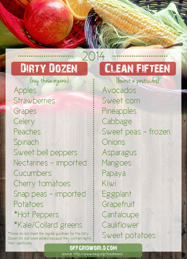 Dirty Dozen / Clean 15